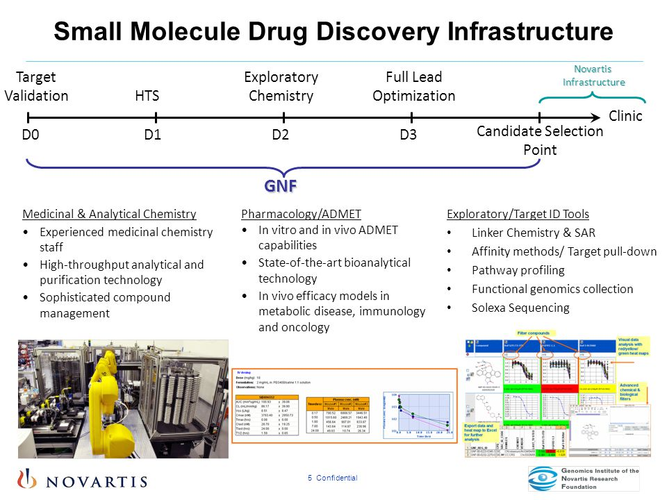 Small Molecule Drug Discovery Infrastructure