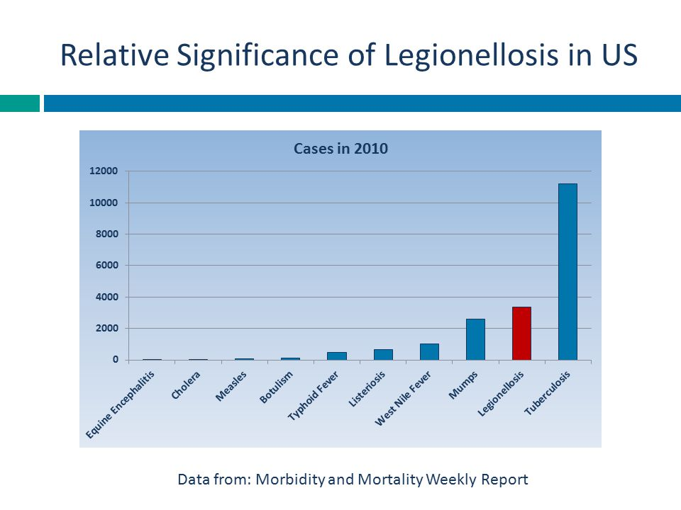 Relative Significance of Legionellosis in US