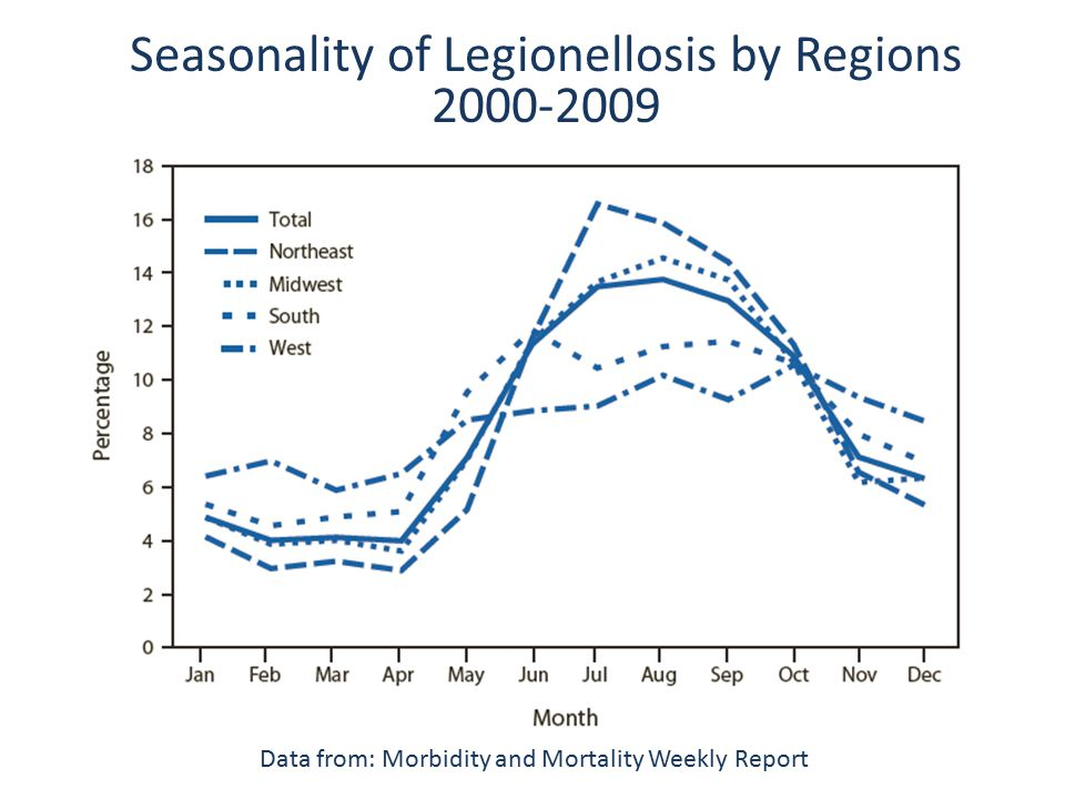 Seasonality of Legionellosis by Regions