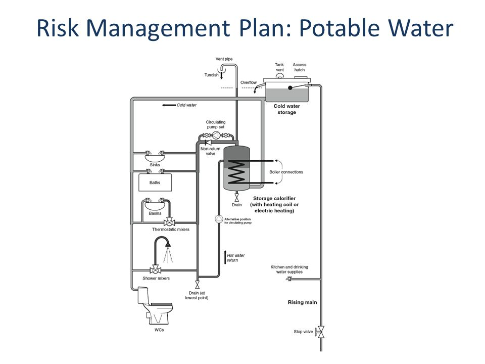Risk Management Plan: Potable Water