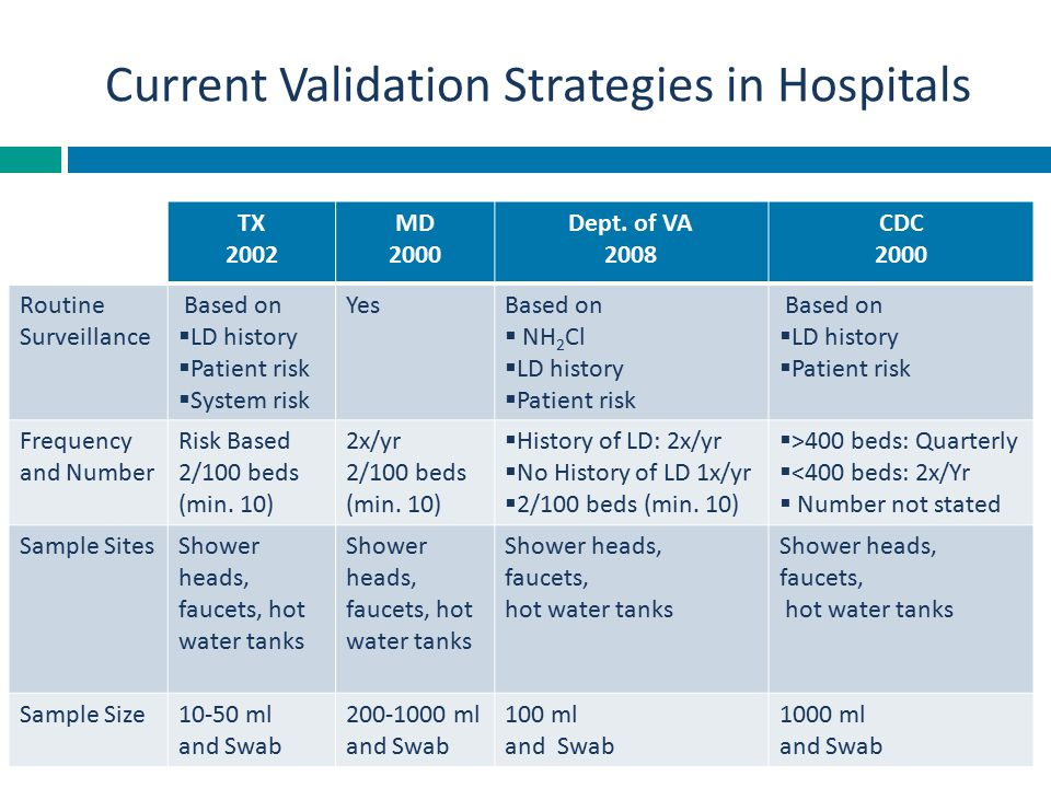 Current Validation Strategies in Hospitals