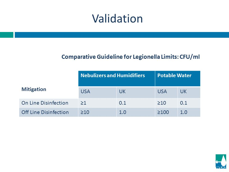 Validation Comparative Guideline for Legionella Limits: CFU/ml
