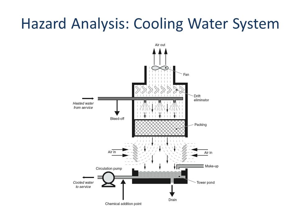 Hazard Analysis: Cooling Water System