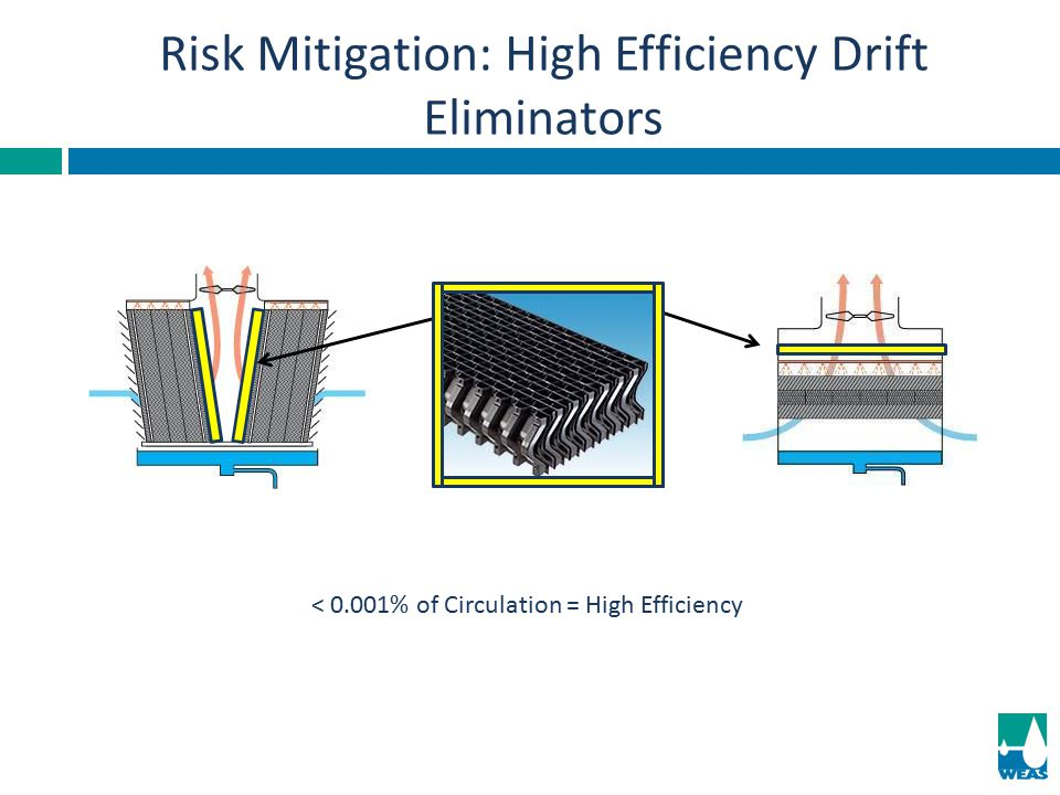Risk Mitigation: High Efficiency Drift Eliminators