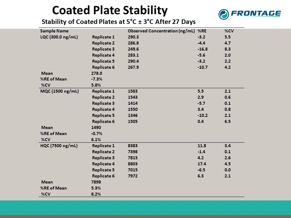 Coated Plate Stability