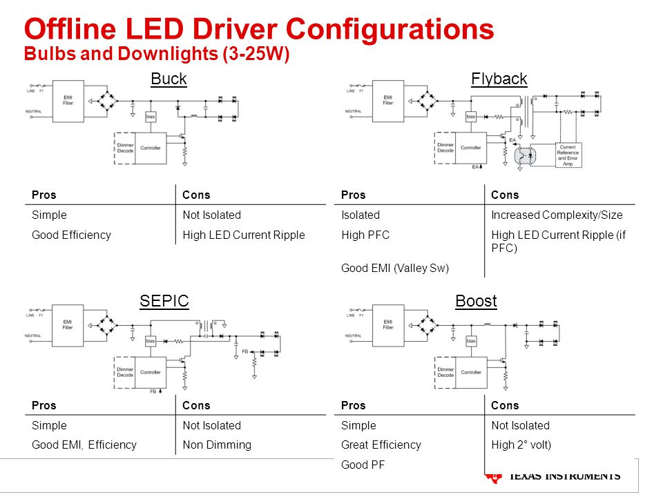 Offline LED Driver Configurations Bulbs and Downlights (3-25W)