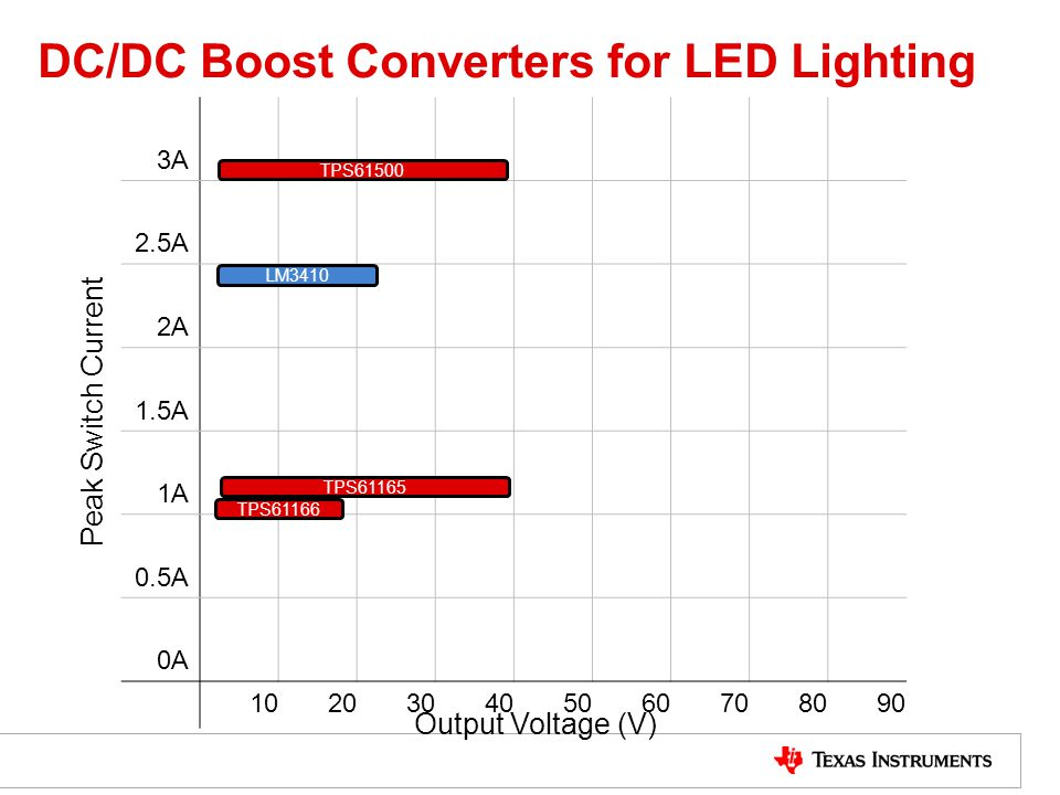 DC/DC Boost Converters for LED Lighting