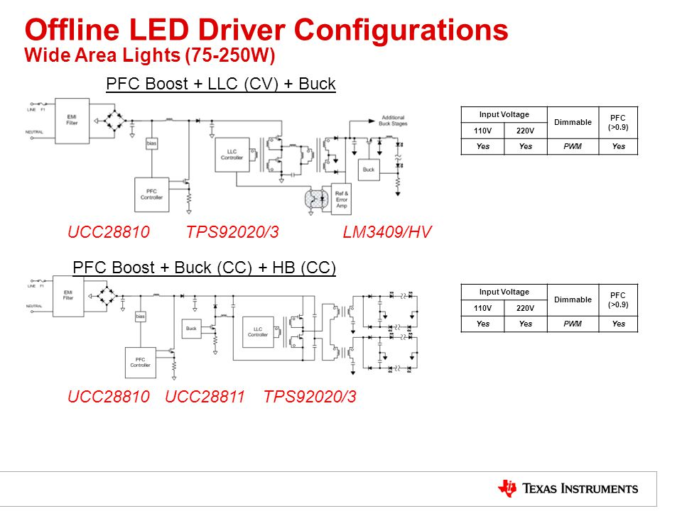 Offline LED Driver Configurations Wide Area Lights (75-250W)
