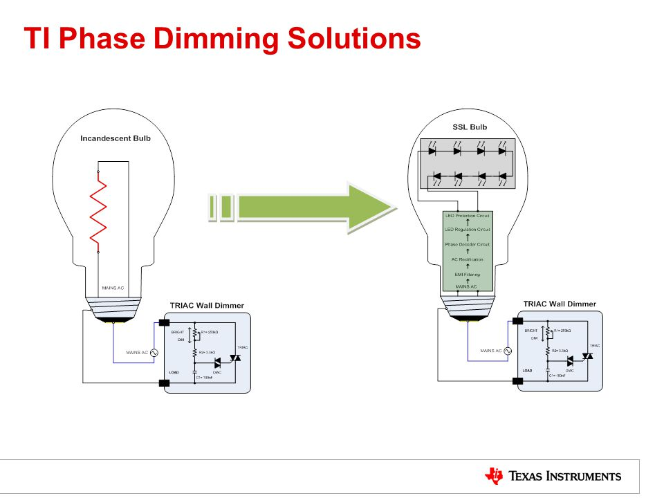 TI Phase Dimming Solutions