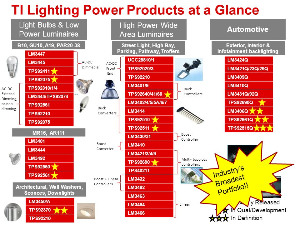 TI Lighting Power Products at a Glance