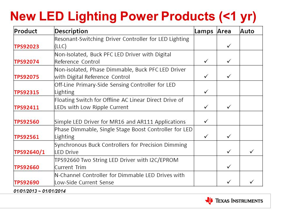New LED Lighting Power Products (<1 yr)