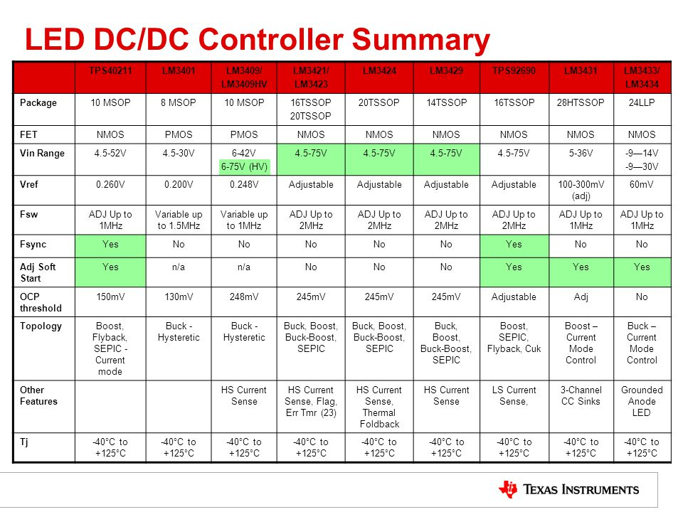 LED DC/DC Controller Summary