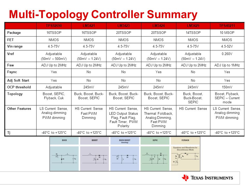 Multi-Topology Controller Summary