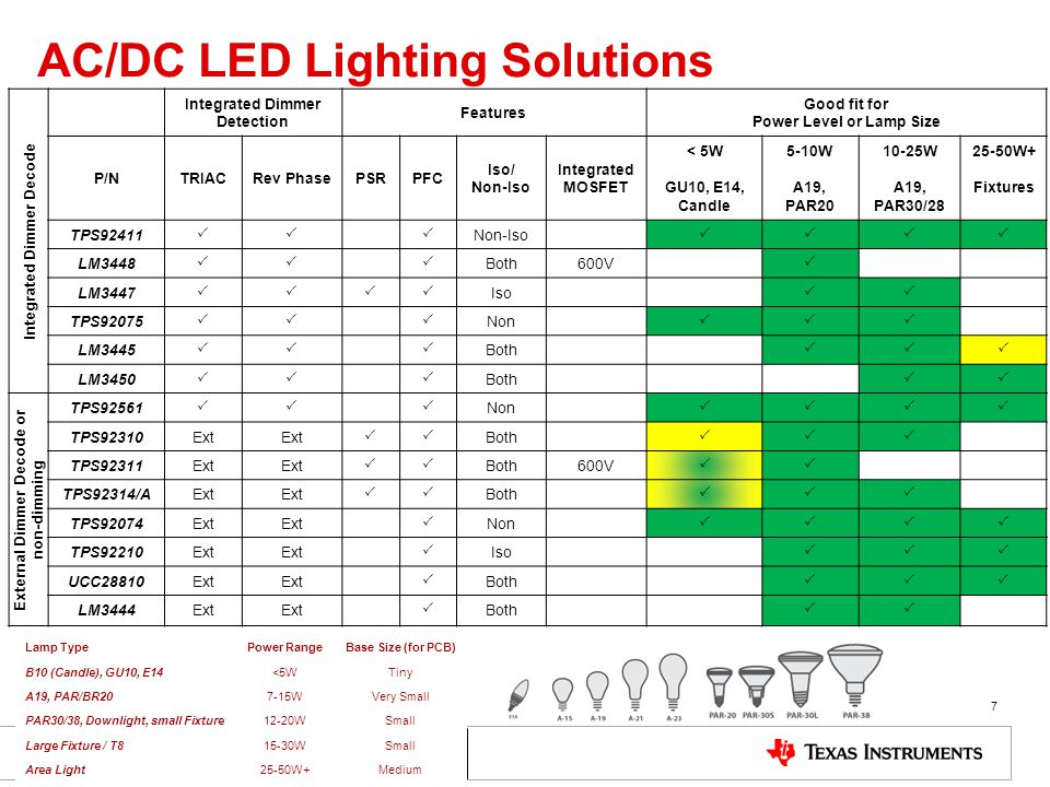 AC/DC LED Lighting Solutions