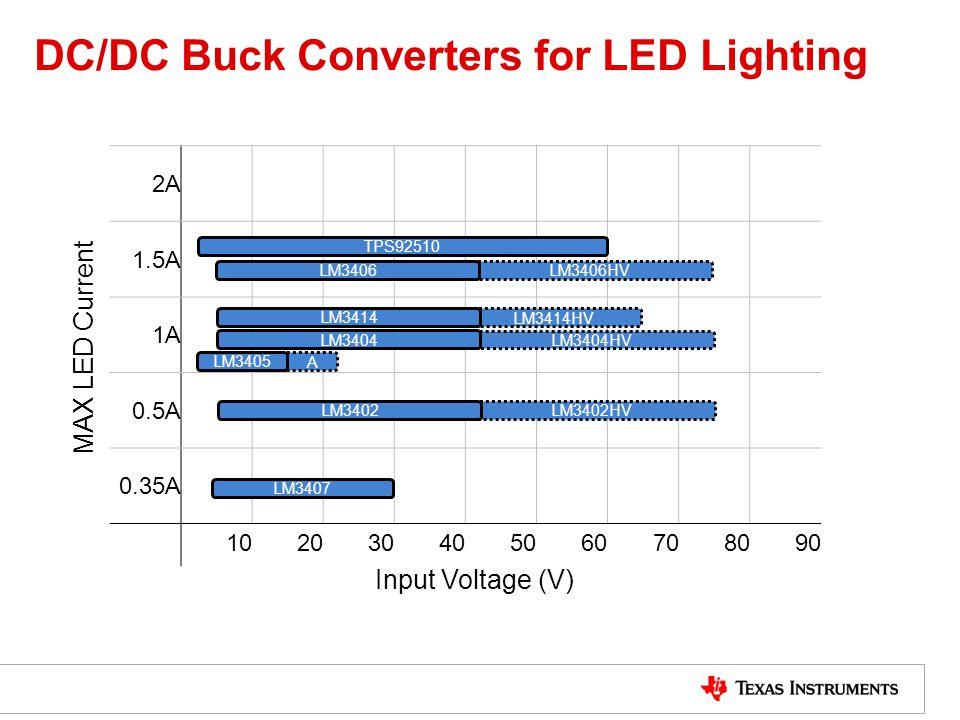 DC/DC Buck Converters for LED Lighting