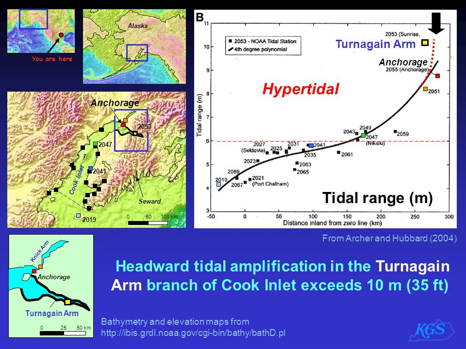 Hypertidal Tidal range (m)