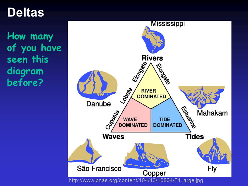 Deltas How many of you have seen this diagram before