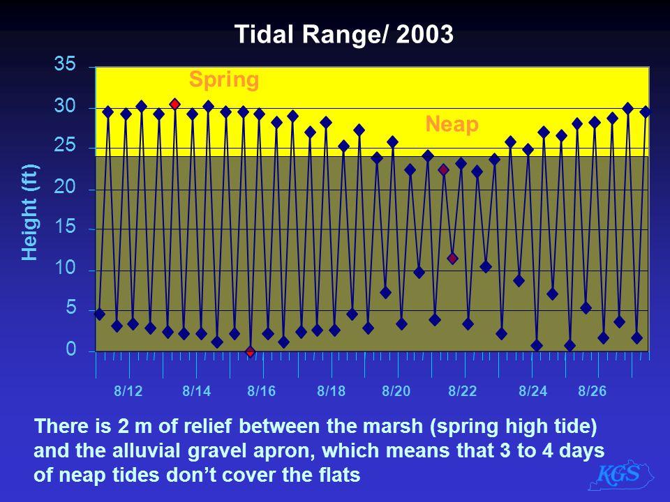 Tidal Range/ 2003 Spring Neap 35 30 25 20 Height (ft) 15 10 5