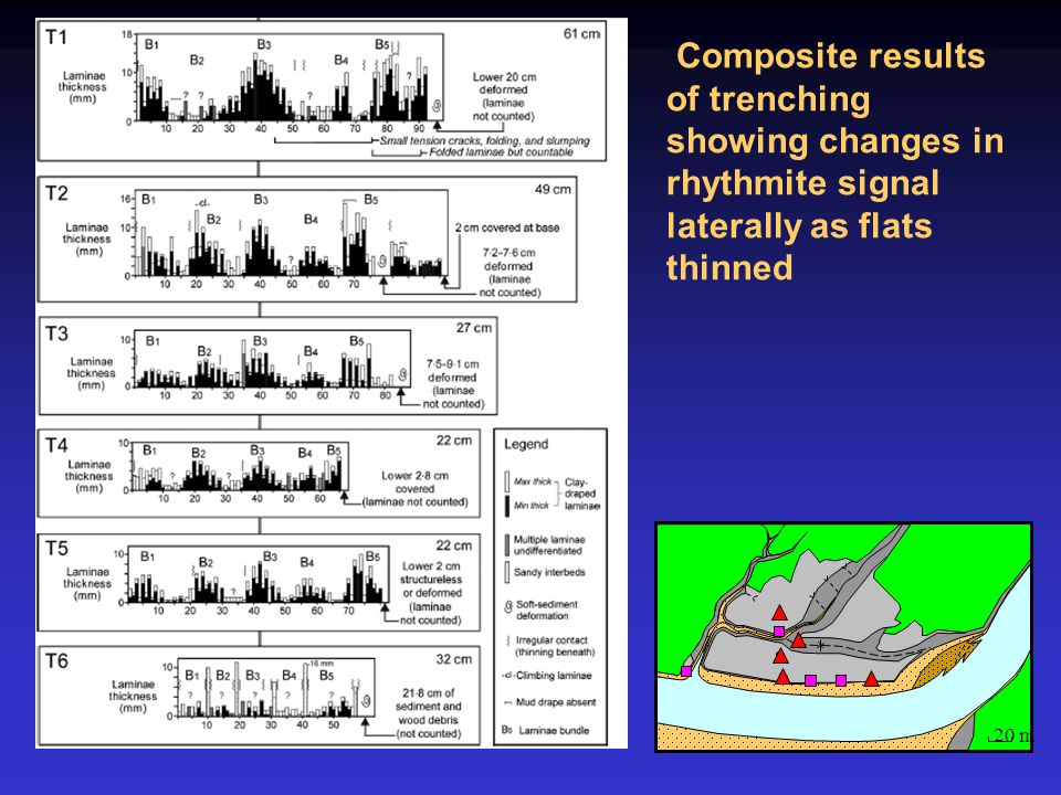 Composite results of trenching showing changes in rhythmite signal laterally as flats thinned