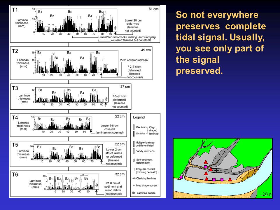 So not everywhere preserves complete tidal signal