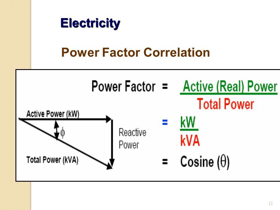 Power Factor Correlation