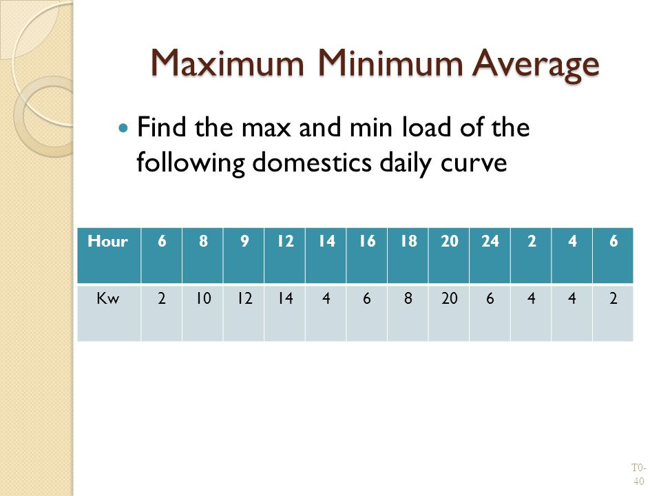 Maximum Minimum Average