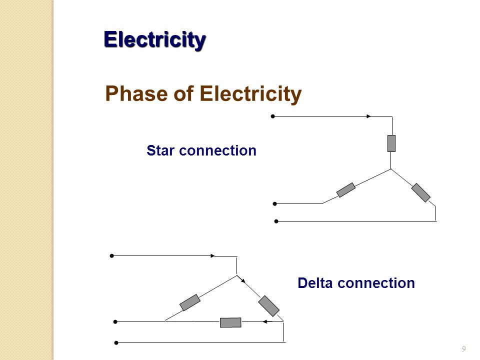 Electricity Phase of Electricity Star connection Delta connection