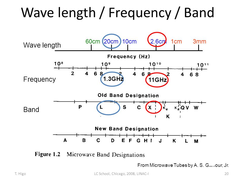 Wave length / Frequency / Band