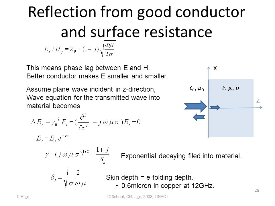 Reflection from good conductor and surface resistance