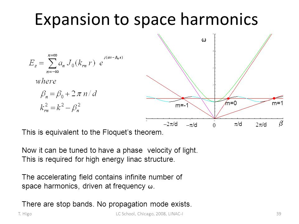 Expansion to space harmonics
