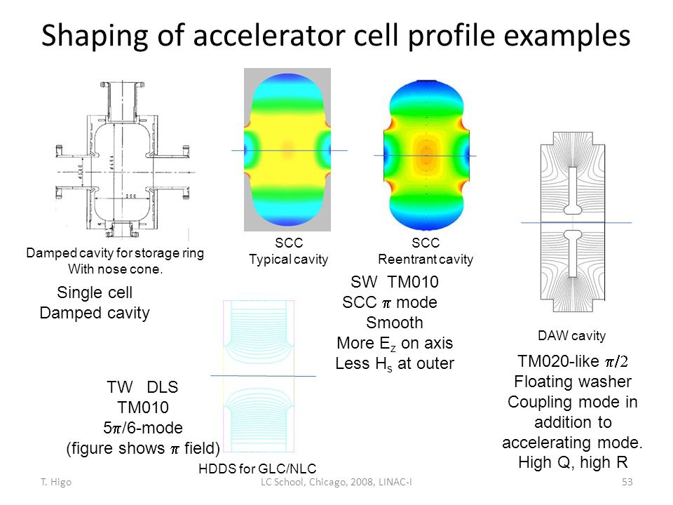 Shaping of accelerator cell profile examples