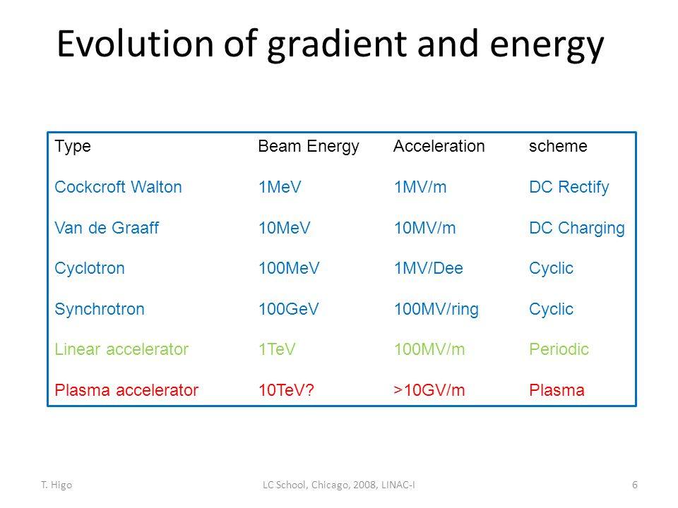 Evolution of gradient and energy