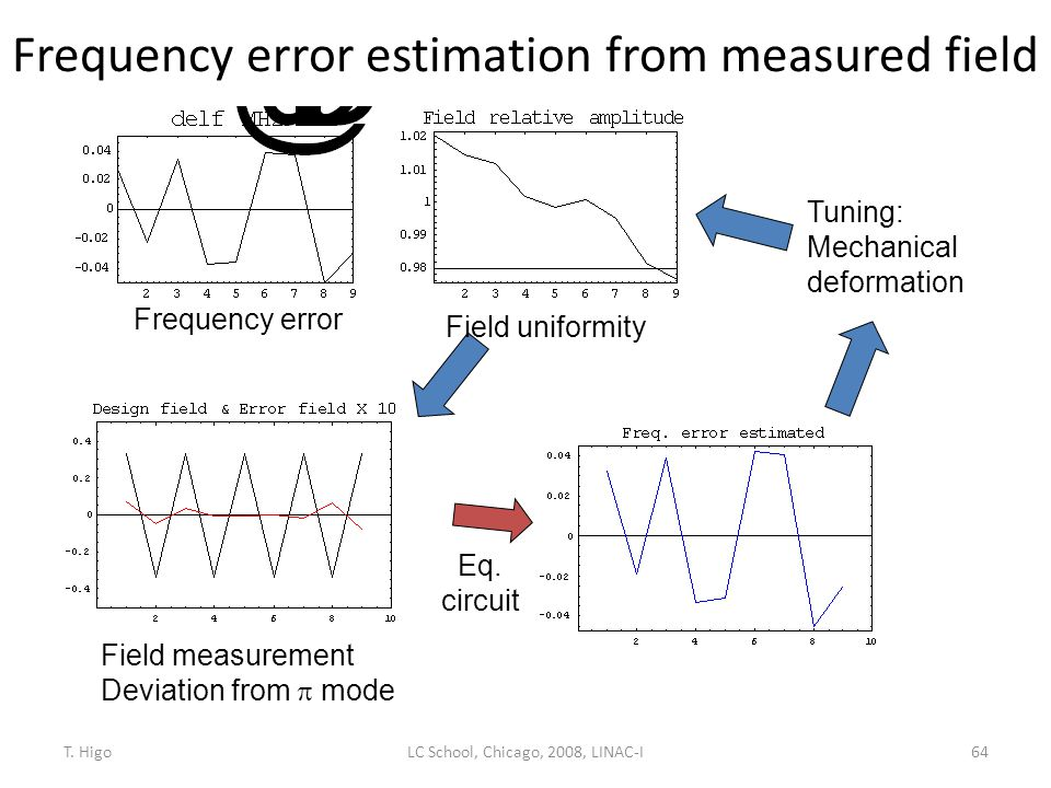 Frequency error estimation from measured field