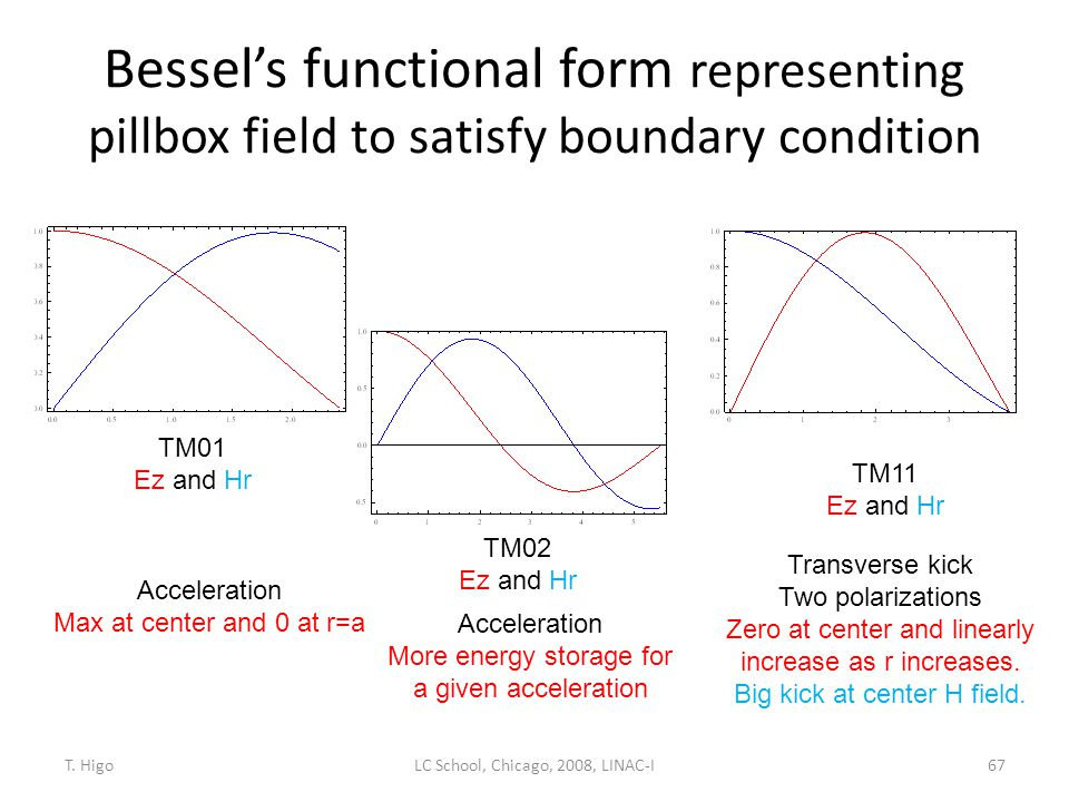 Bessel's functional form representing pillbox field to satisfy boundary condition