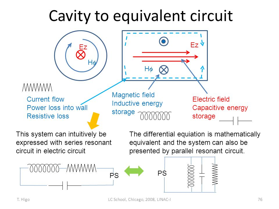 Cavity to equivalent circuit