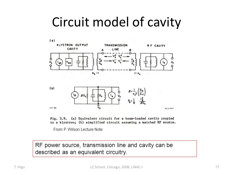 Circuit model of cavity
