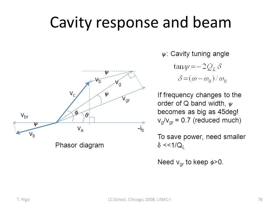 Cavity response and beam