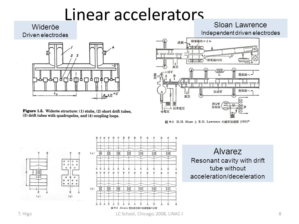 Linear accelerators Alvarez Sloan Lawrence Wideröe