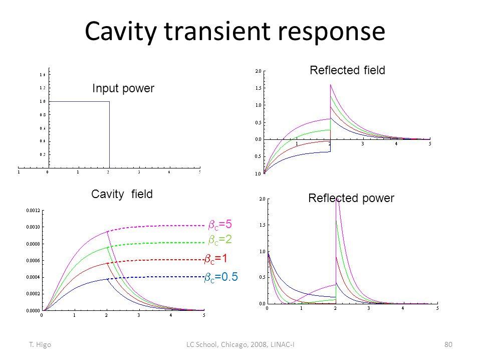 Cavity transient response