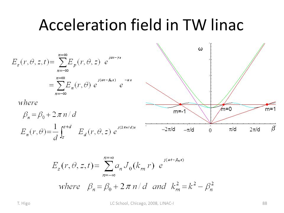 Acceleration field in TW linac
