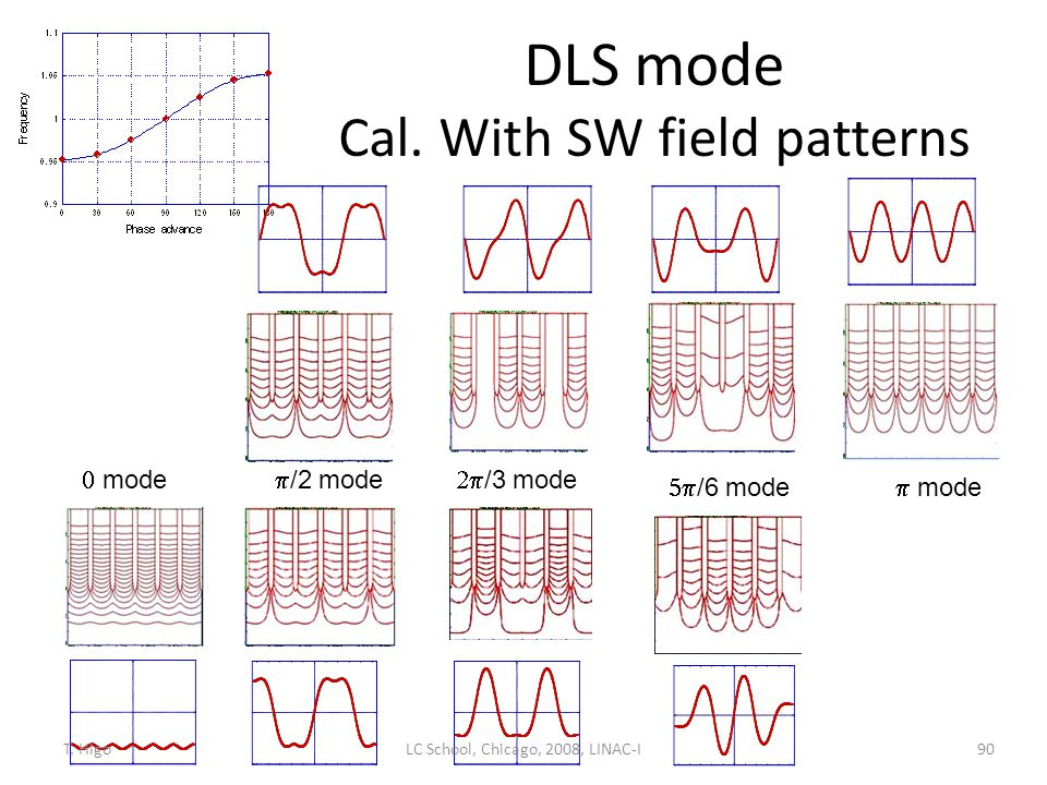DLS mode Cal. With SW field patterns
