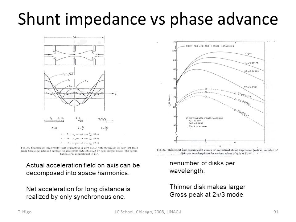 Shunt impedance vs phase advance