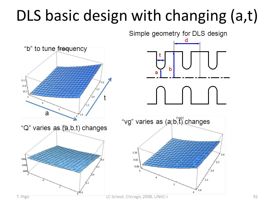 DLS basic design with changing (a,t)