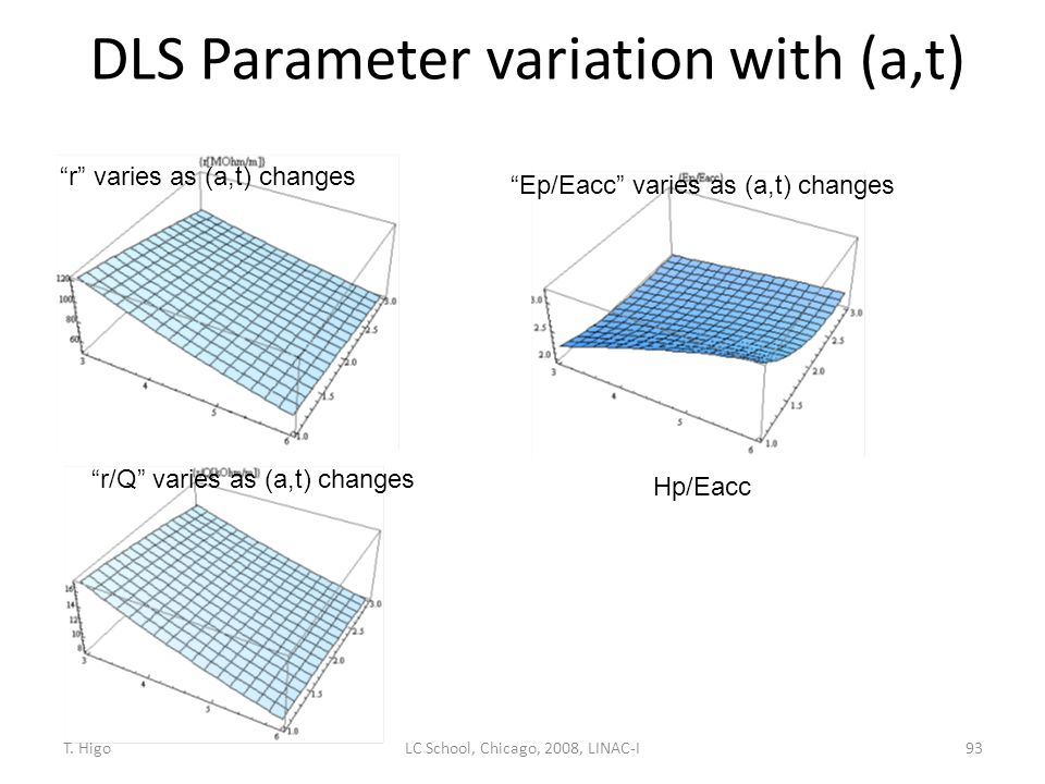 DLS Parameter variation with (a,t)