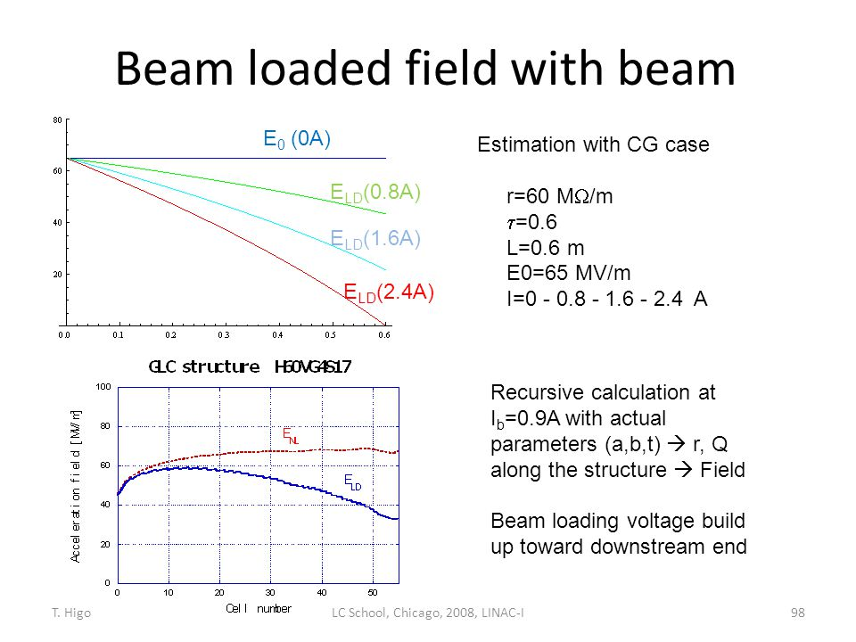 Beam loaded field with beam