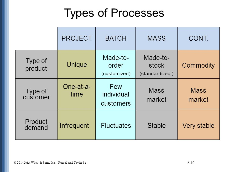 Types of Processes PROJECT BATCH MASS CONT. Type of product Unique