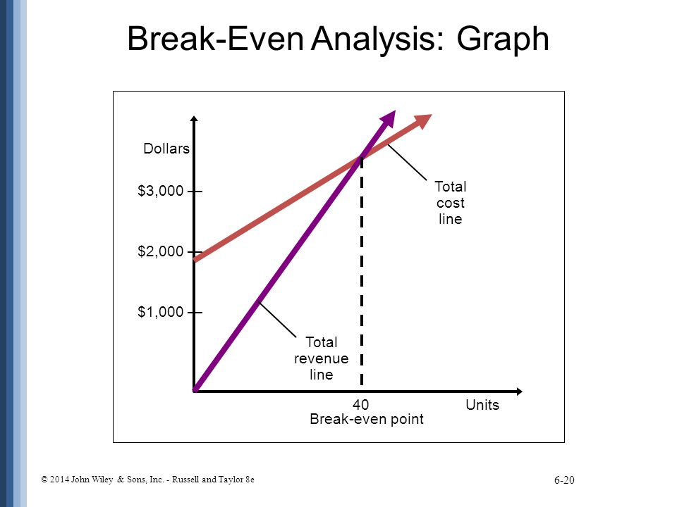 cost volume profit analysis as it A method of cost accounting used in managerial economics cost-volume profit analysis is based upon determining the breakeven point of cost and volume of goods it can be useful for managers making short-term economic decisions, and also for general educational purposes.