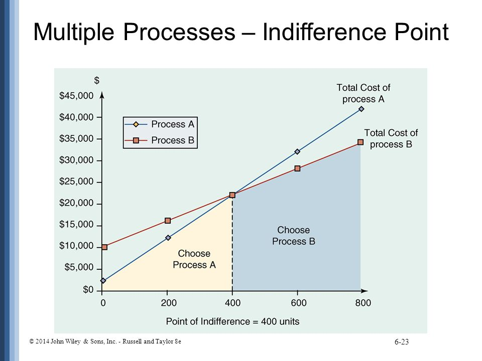 Multiple Processes – Indifference Point