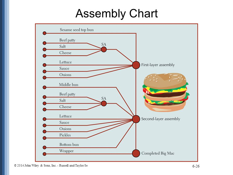 Assembly Chart © 2014 John Wiley & Sons, Inc. - Russell and Taylor 8e