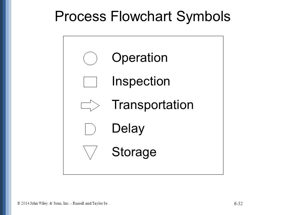 Process Flowchart Symbols